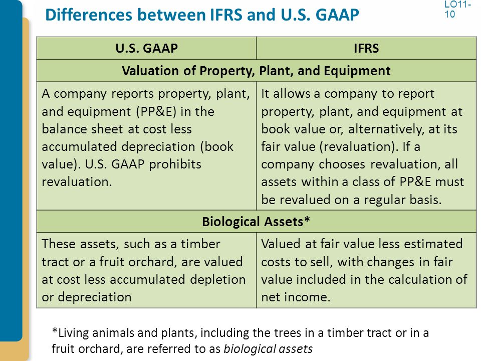 comparing ifrs to gaap Two accounting boards are working toward a common set of procedures for recognizing revenue the international financial reporting standards, or ifrs, are the international accounting standards board's counterpart to the generally accepted accounting principles, or gaap, set forth by the us financial accounting.