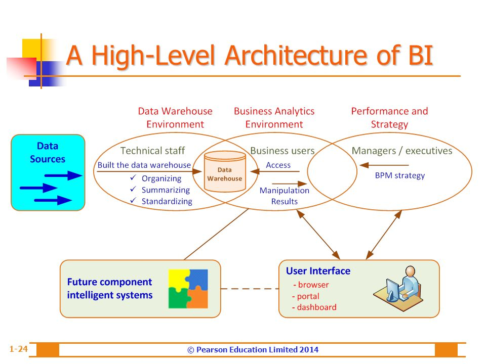 An overview of business intelligence analytics and for Architecture bi