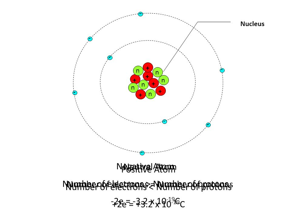 how to find number of electrons in a neutral atom