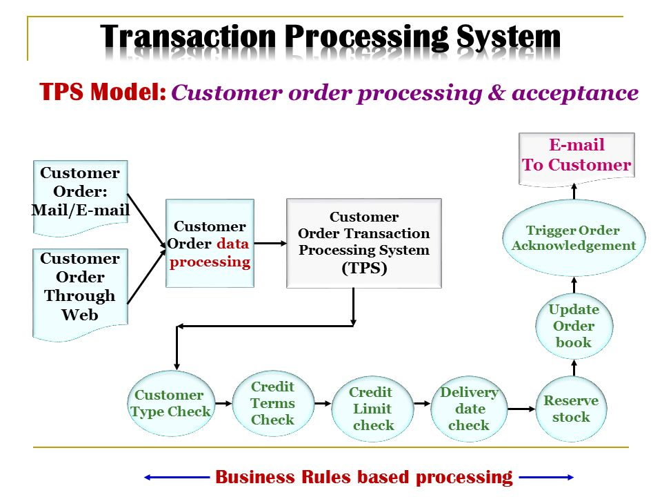 tps a transaction processing system Any transaction processing system (tps) that uses the kernel transaction manager (ktm) and the common log file system (clfs) should contain the following important components: typically, each transactional client of your tps can create a transaction, perform operations on data within the context of.