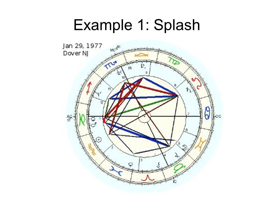 Birth chart interpretations images free any chart examples astrology 201 how to interpret a birth chart pt ppt video online 4 example 1 splash nvjuhfo Images