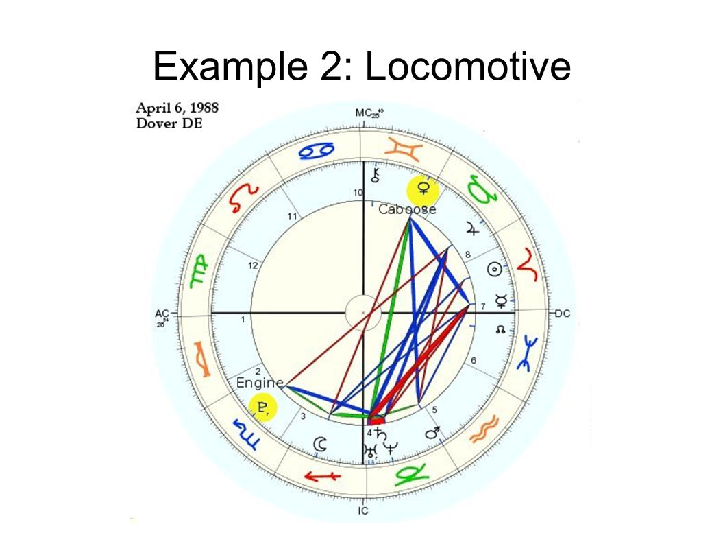 Astrology 201 how to interpret a birth chart pt ppt video online 5 example 2 locomotive geenschuldenfo Images