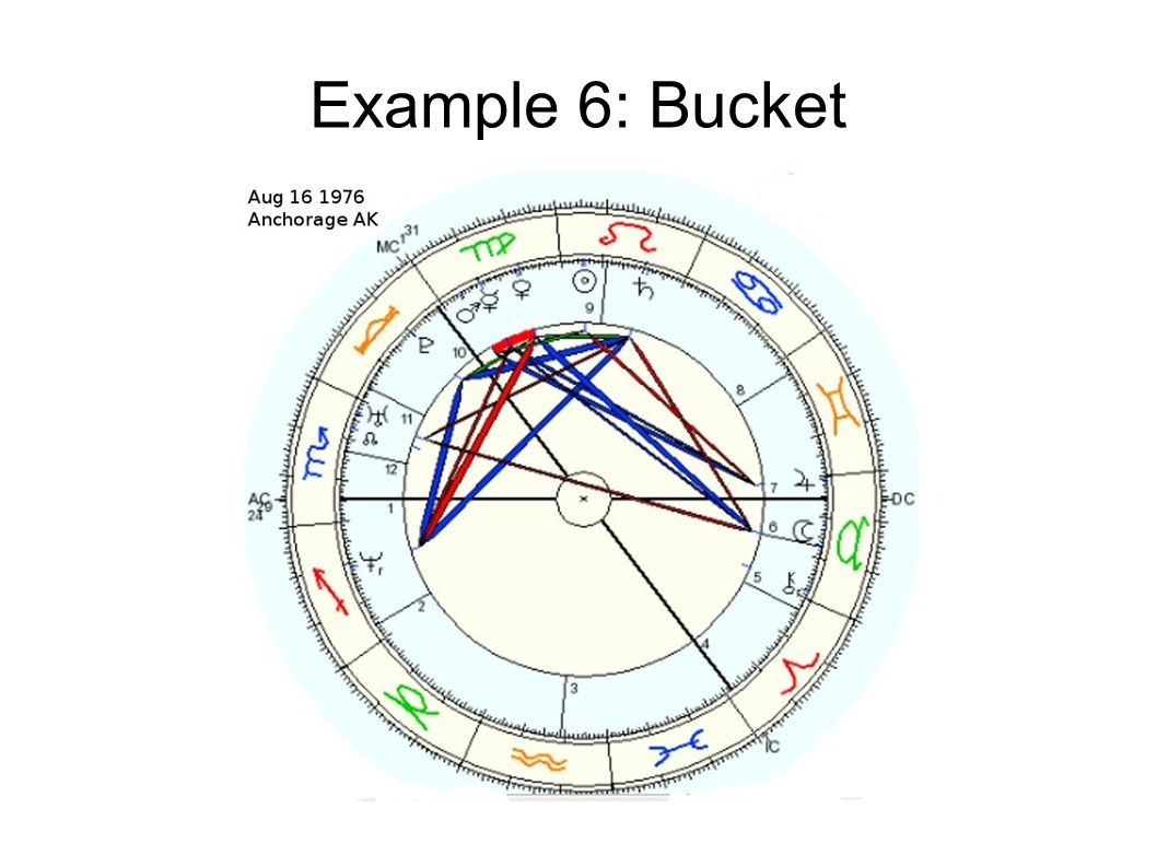 Online birth chart images free any chart examples generate birth chart online images chart example ideas astrology 201 how to interpret a birth chart nvjuhfo Choice Image