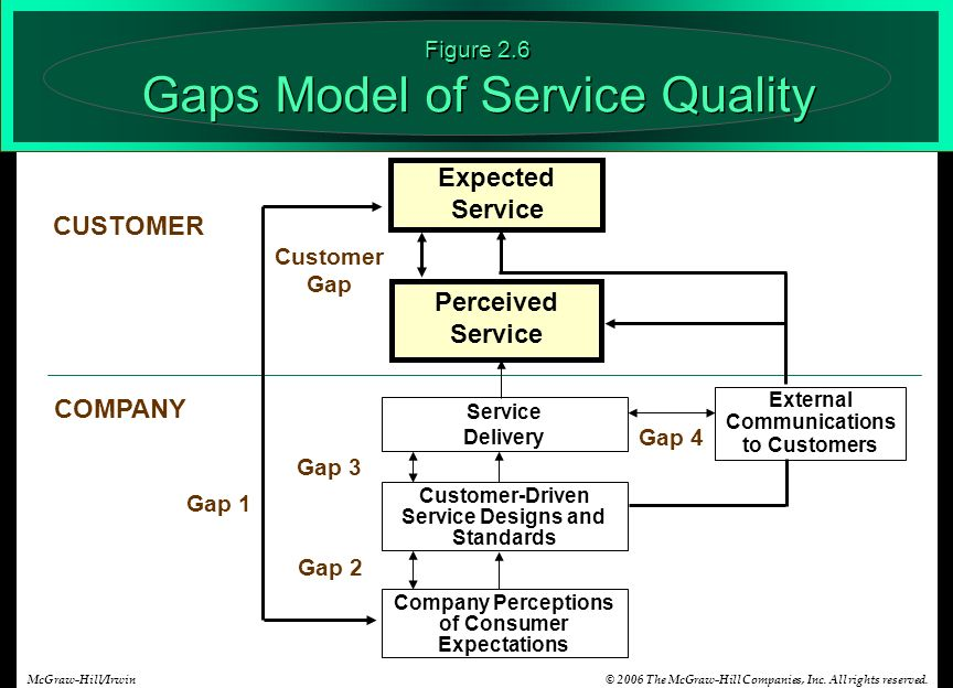 gaps model of service quality essay Read this full essay on analysis 5 gaps in service quality  parasuraman,  zeithaml, and berry (1985) developed the gap model of perceived service  quality.