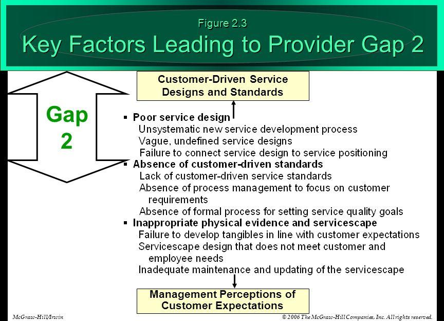 7 gaps model of service quality pdf