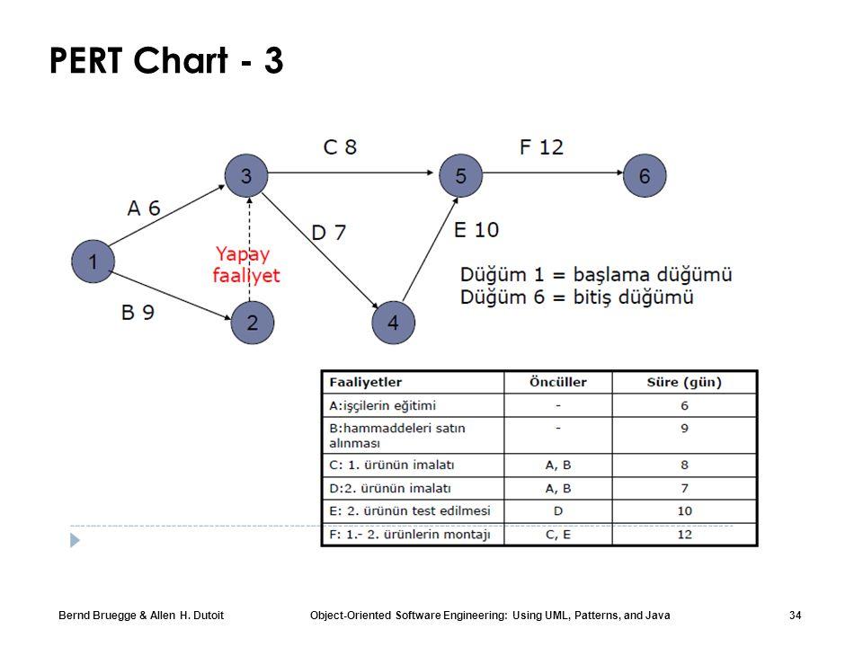 Chapter 2 modeling with uml part 1 ppt download 34 pert chart 3 rnein c iinin en erken balama sresi max699 ccuart Gallery