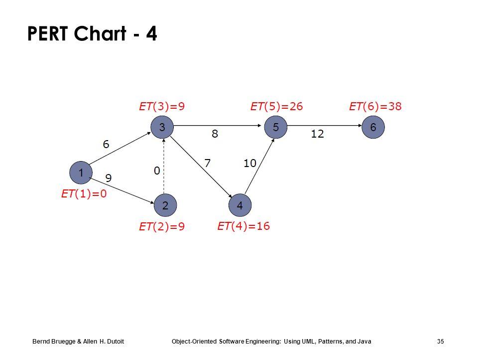 Chapter 2 modeling with uml part 1 ppt download 35 pert chart 4 lerin en erken balama sreleri ccuart Gallery