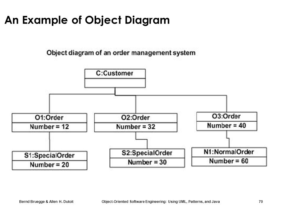 Chapter 2 modeling with uml part 1 ppt download ccuart Gallery