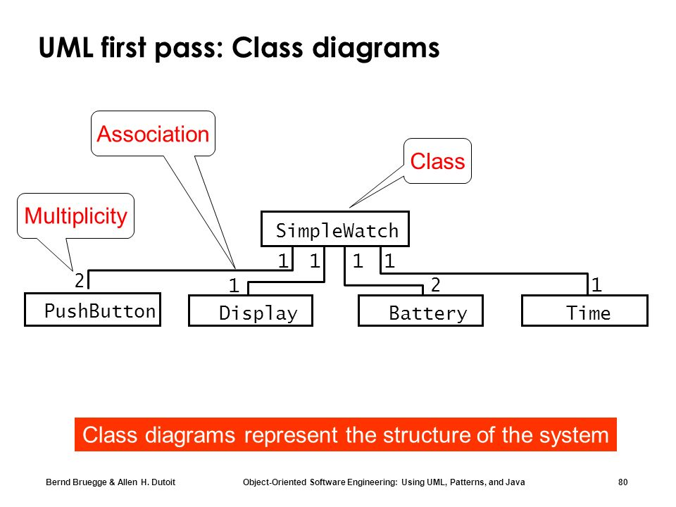 Chapter 2 modeling with uml part 1 ppt download uml first pass class diagrams ccuart Gallery