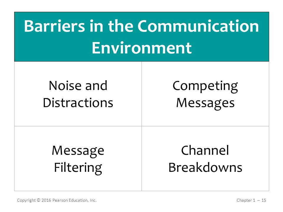 communication in business environment Unit 1: the business environment unit code  lines of control and communication) types of structure  stakeholders business environment business type and.