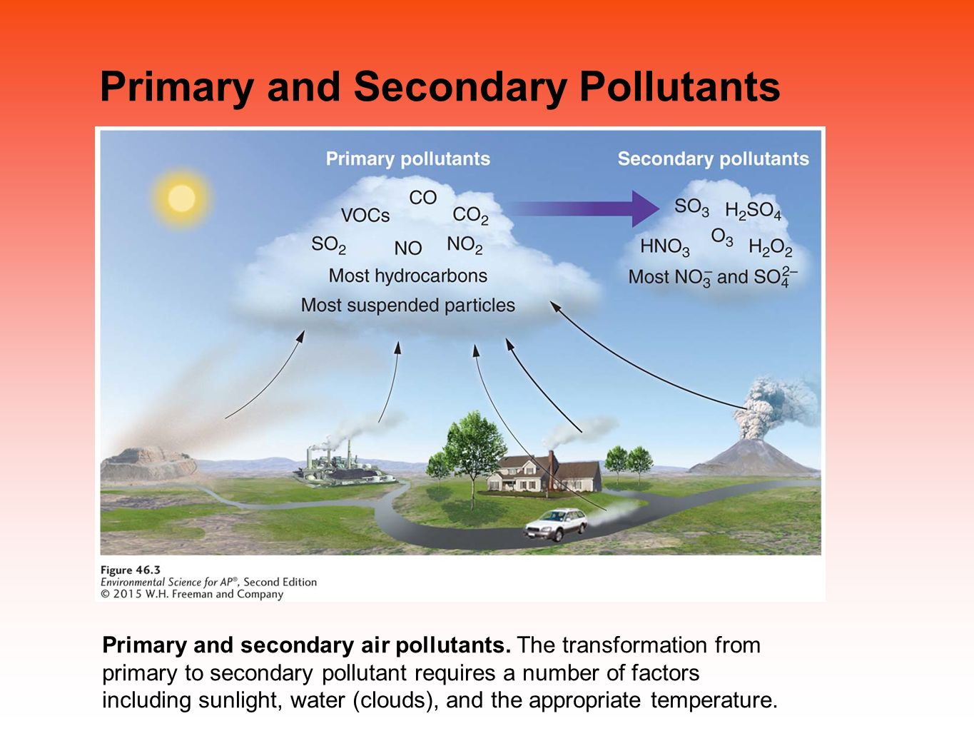 the primary and secondary phosphates in water pollution Nitrate and phosphate are especially important in water pollution because   sludge from both primary and secondary sedimentation tanks.