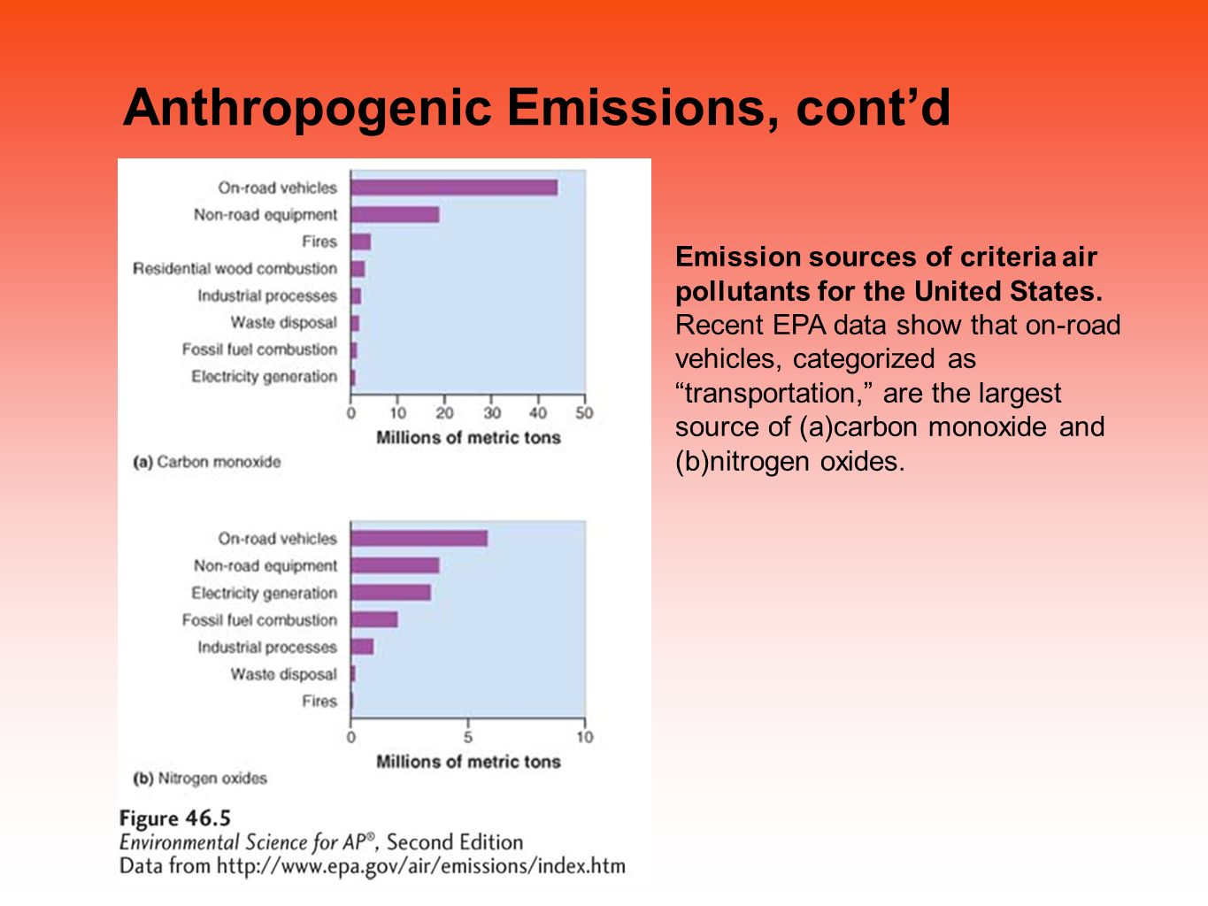 the anthropogenic effects of pollutants Some of the specific types of anthropogenic pollutants are carbon monoxide, nitrogen oxide, sulfur dioxide, volatile organic compounds, and particulate matter carbon monoxide is very harmful to the environment it is made by the incomplete combustion of fuels or other carbon-containing substances.