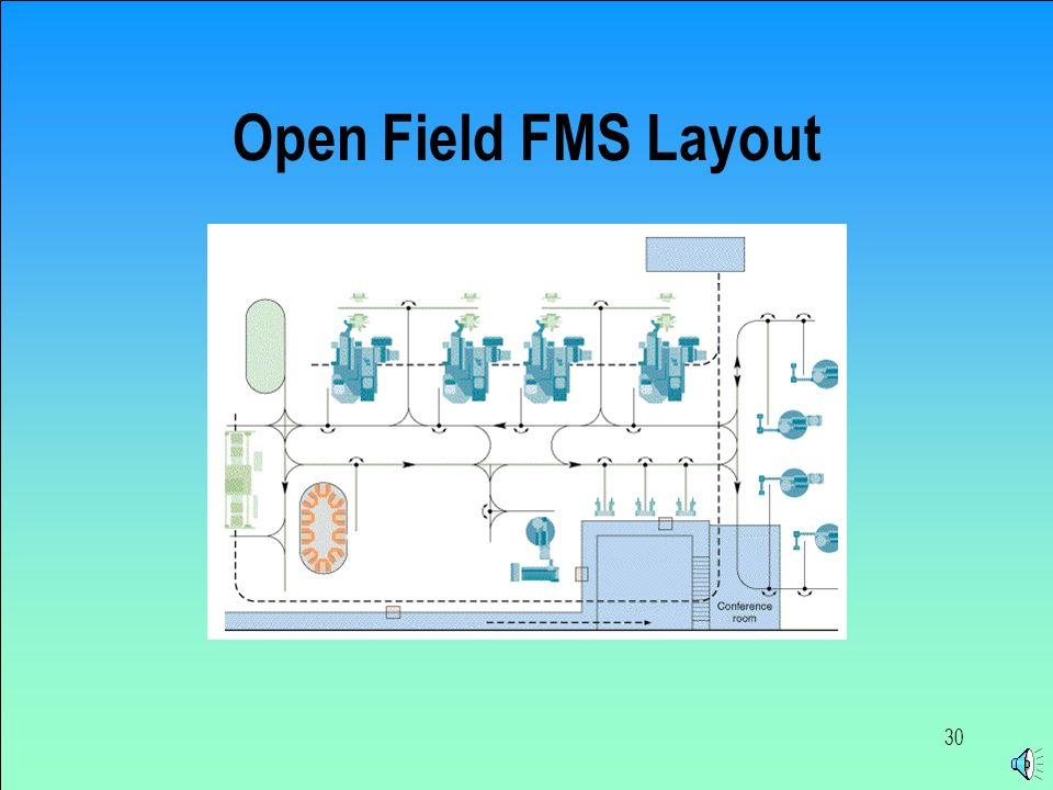 Facility Layout Part B Ppt Video Online Download