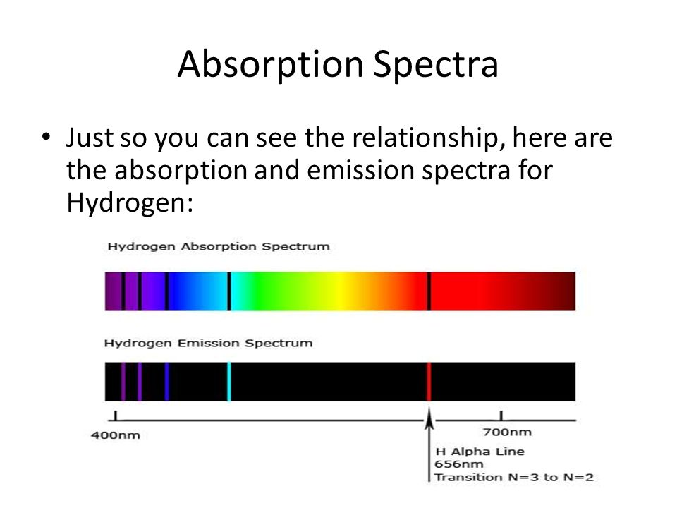 absorption and emission of light Absorption of radiation, spontaneous emission and stimulated emission may 15, 2016 september 8, 2016 asif shaik absorption of light or radiation , spontaneous emission , stimulated emission every object in the universe is made up of atoms.