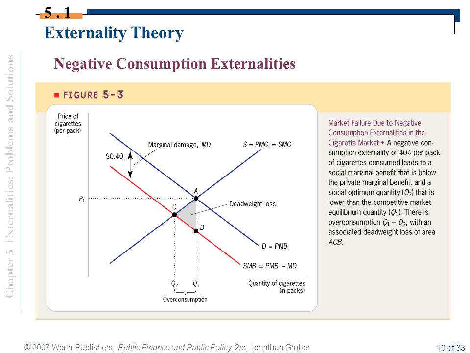 positive and negative externalities of the auto industry Start studying economics chapter 4 practice to correct for positive externalities where the negative externalities costs to society by.