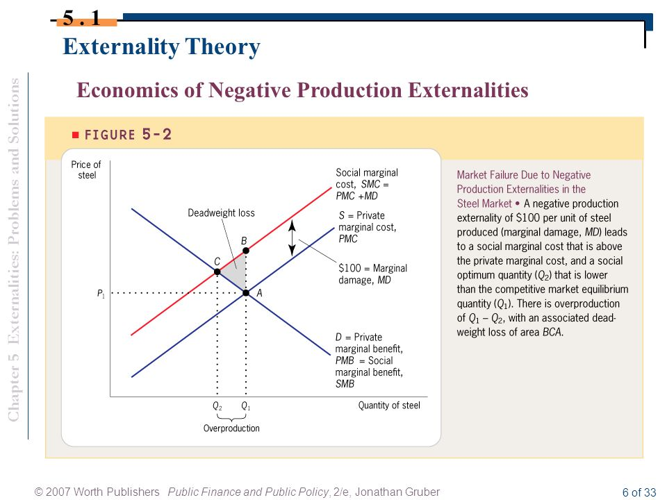 externalities in economics 1 what are externalities externalities are common in virtually every area of economic activity they are defined as third party (or spill-over) effects arising from the .