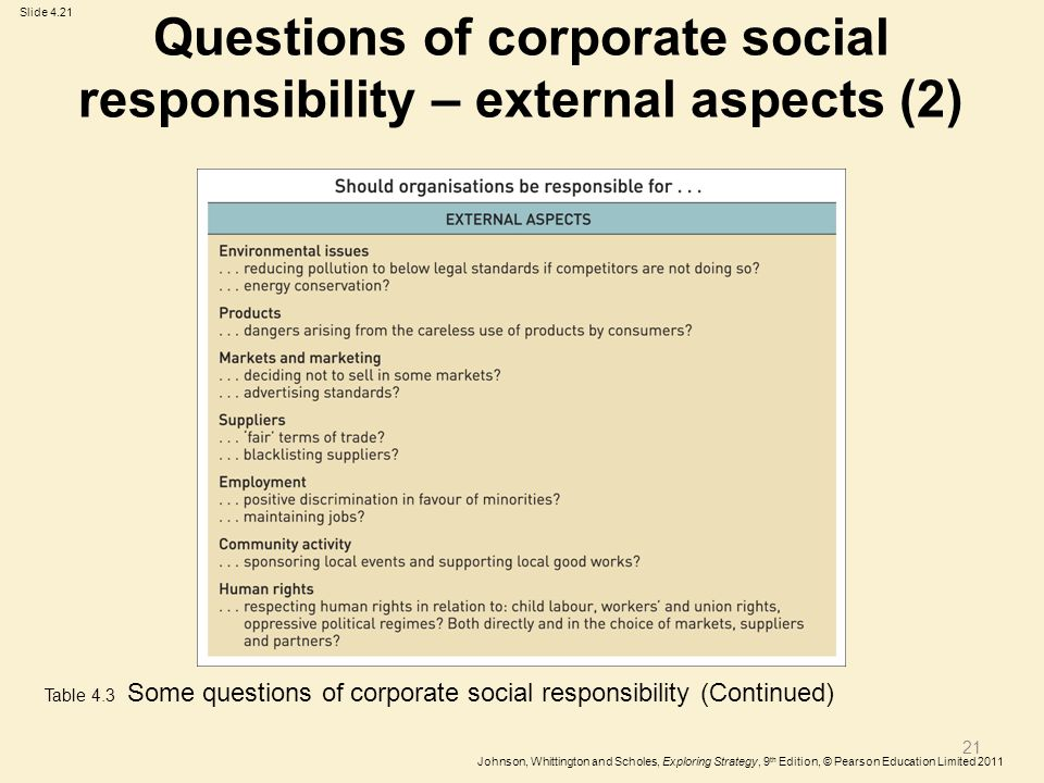 What are the Different Approaches to Corporate Social Responsibility?