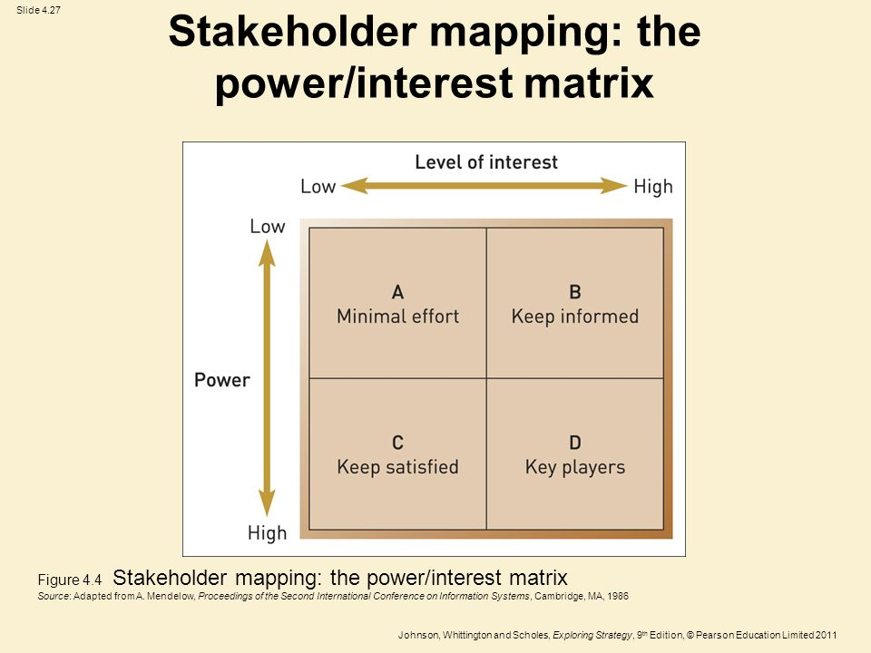 Stakeholder Mapping: The Power/interest Matrix  Power Interest Matrix