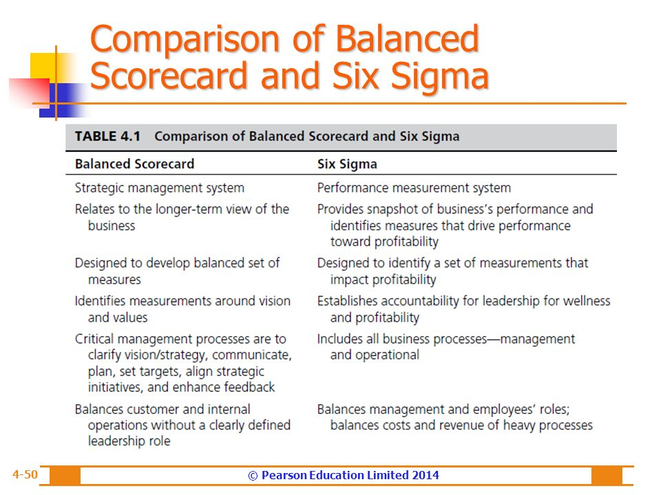 balanced scorecard vs six sigma Lean six sigma (lss) six sigma, tqm, twi, balanced scorecard, cgmp, and other best-class methodologies like dmaic, value stream mapping, root cause analysis.