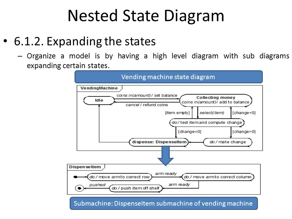 Chapter 6 advanced state modeling ppt video online download nested state diagram 612 expanding the states ccuart Image collections