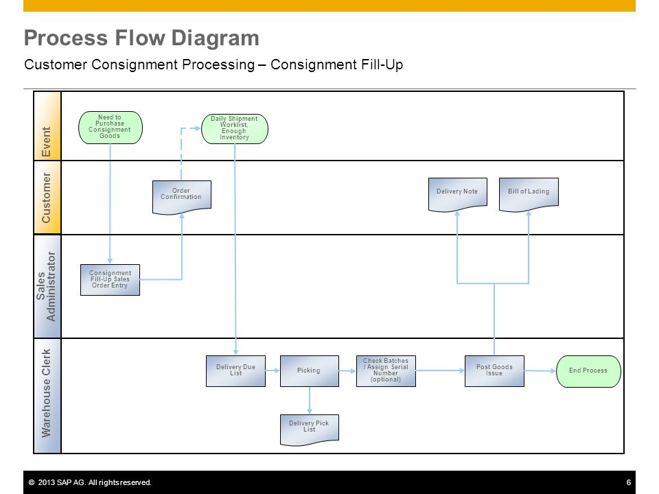 Consignment Flow Chart Google Search Sap T