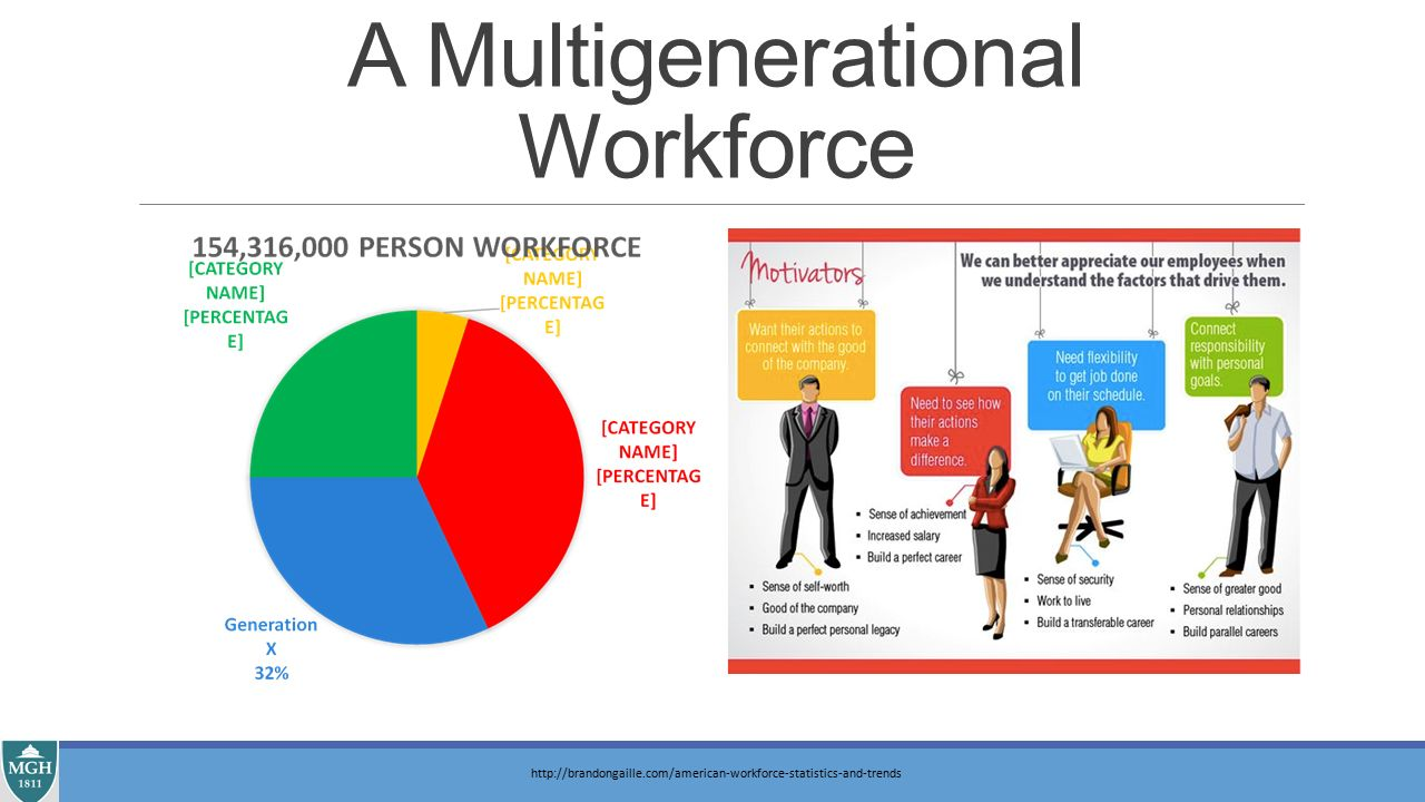 multigenerational workforce Multigenerational workforce issues and their implications for leadership in nursing david stanley nursd, msc hs, ba ng, dip he (nur), rn, rm, tf, gerontic cert senior lecturer, school of nursing and midwifery, curtin.