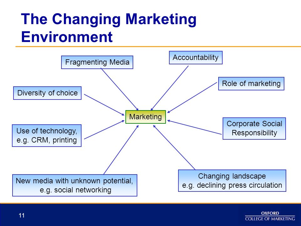 the impact of the technology of changes in market strategy Information technology and corporate strategy  to major changes in  the firm might enter this industry on the strength of its technology, which would impact the .