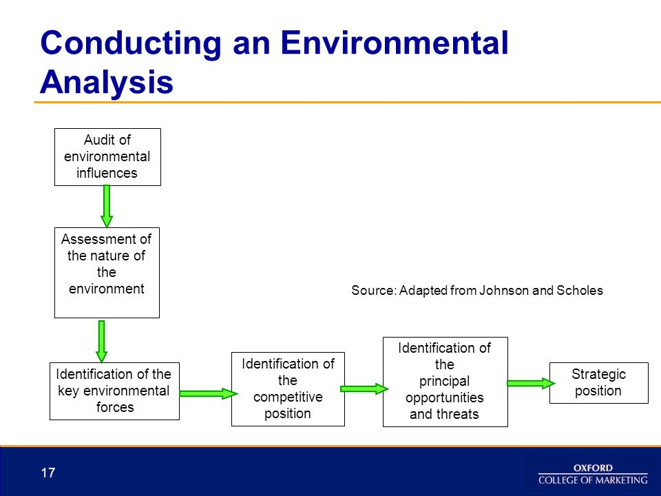 micro and macro environment factors for johnson and johnson The three processes of strategy both internal and external both micro-environmental and macro-environmental concurrent with this assessment, objectives are set these objectives should be johnson and scholes present a model in which strategic options are evaluated against three key.