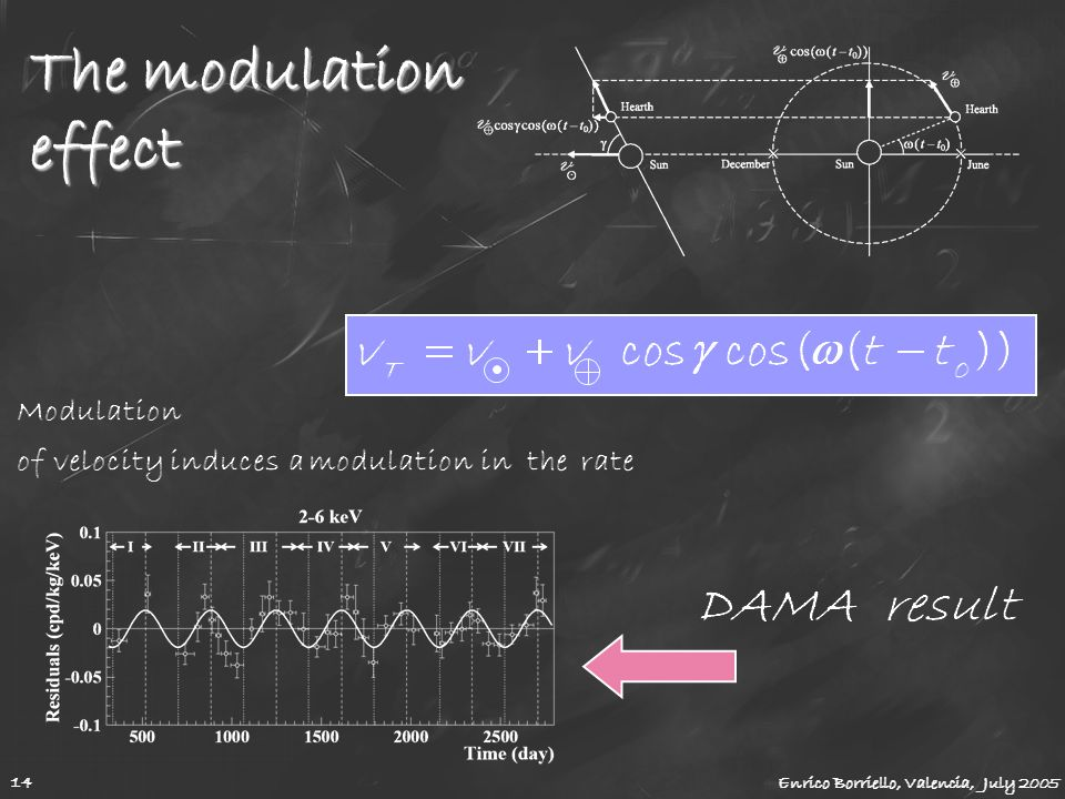 The modulation effect 14 Enrico Borriello, Valencia, July 2005