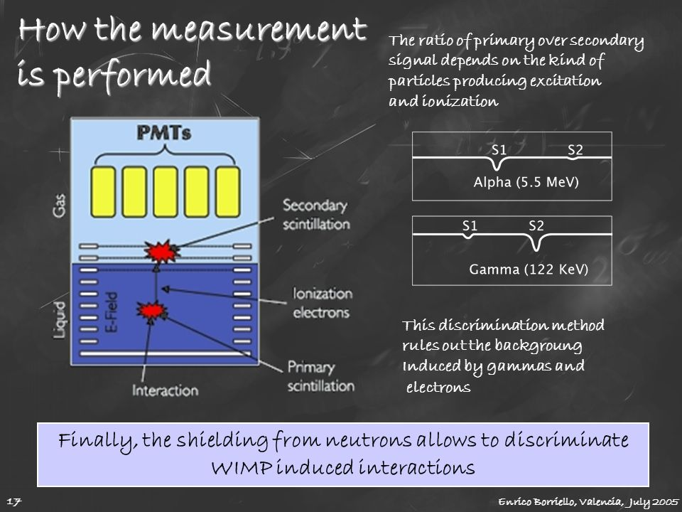 How the measurement is performed