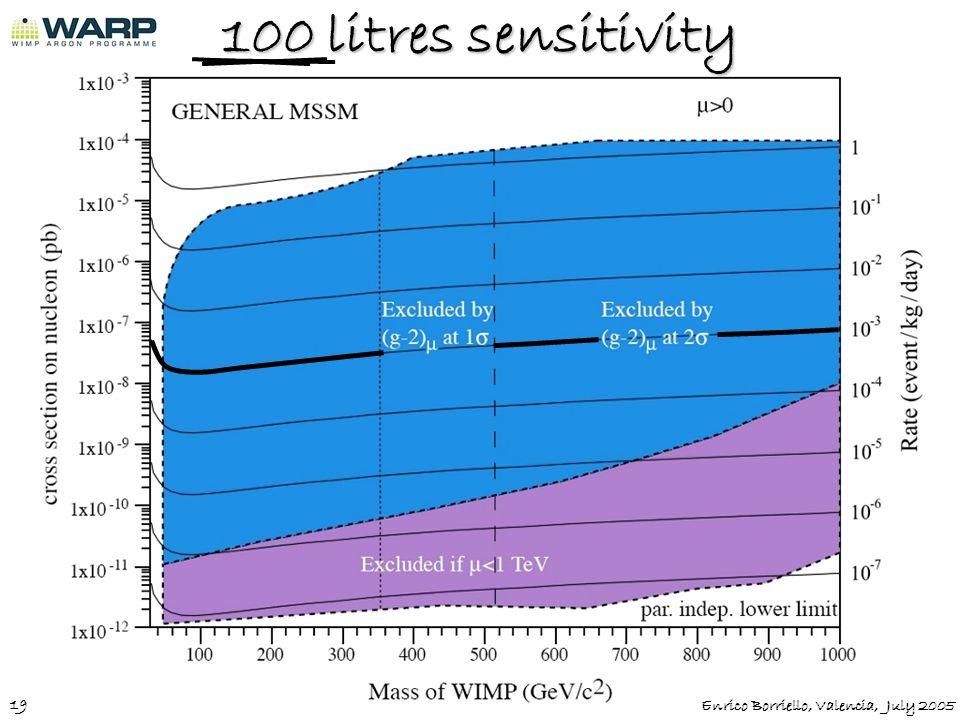 100 litres sensitivity 19 Enrico Borriello, Valencia, July 2005