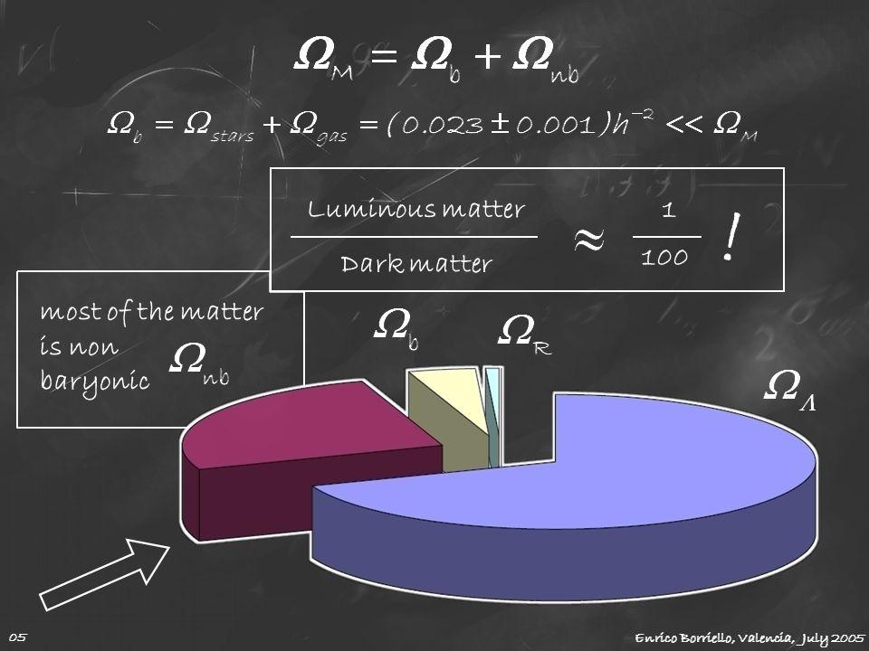 ! Luminous matter 1 100 Dark matter most of the matter is non baryonic