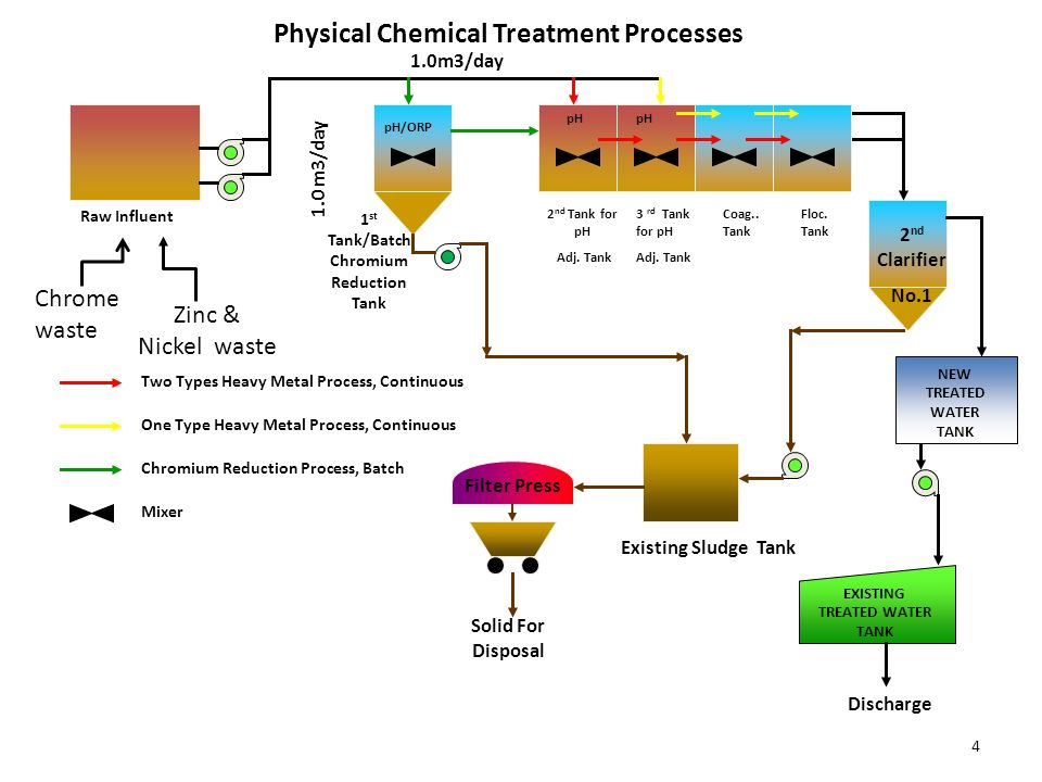 the performance in any chemical process An oil refinery scheduling problem and a chemical process optimization problem   algorithms and compare the numerical performance of these on our example.