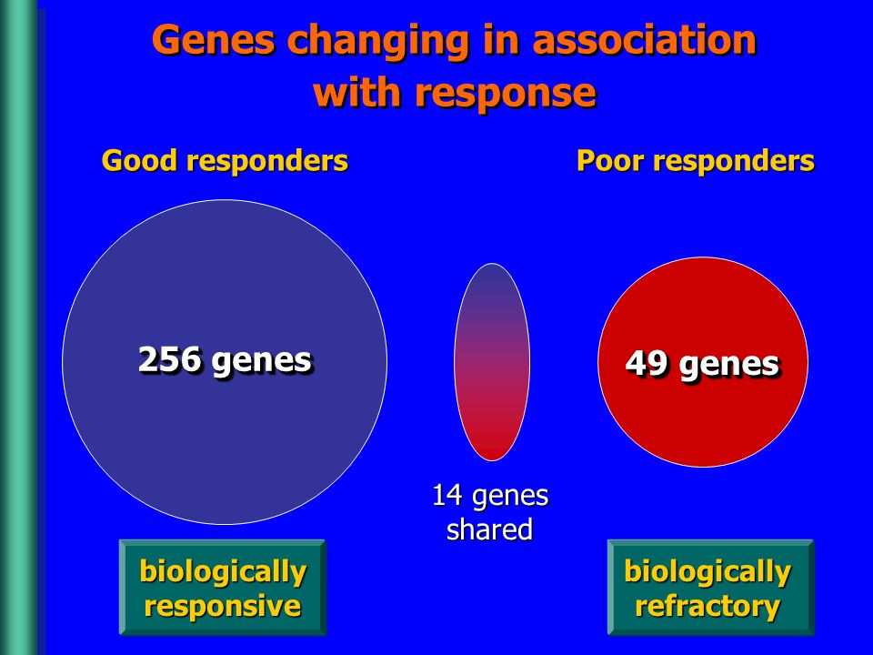 Genes changing in association with response
