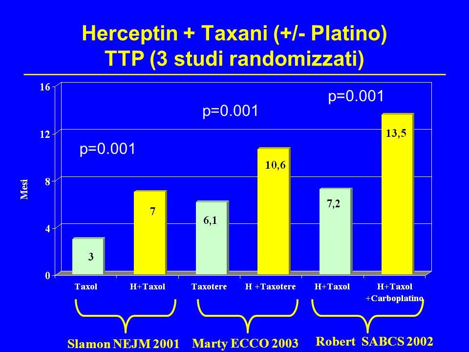 Herceptin + Taxani (+/- Platino) TTP (3 studi randomizzati)