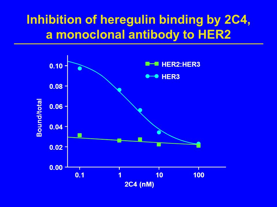 Inhibition of heregulin binding by 2C4, a monoclonal antibody to HER2
