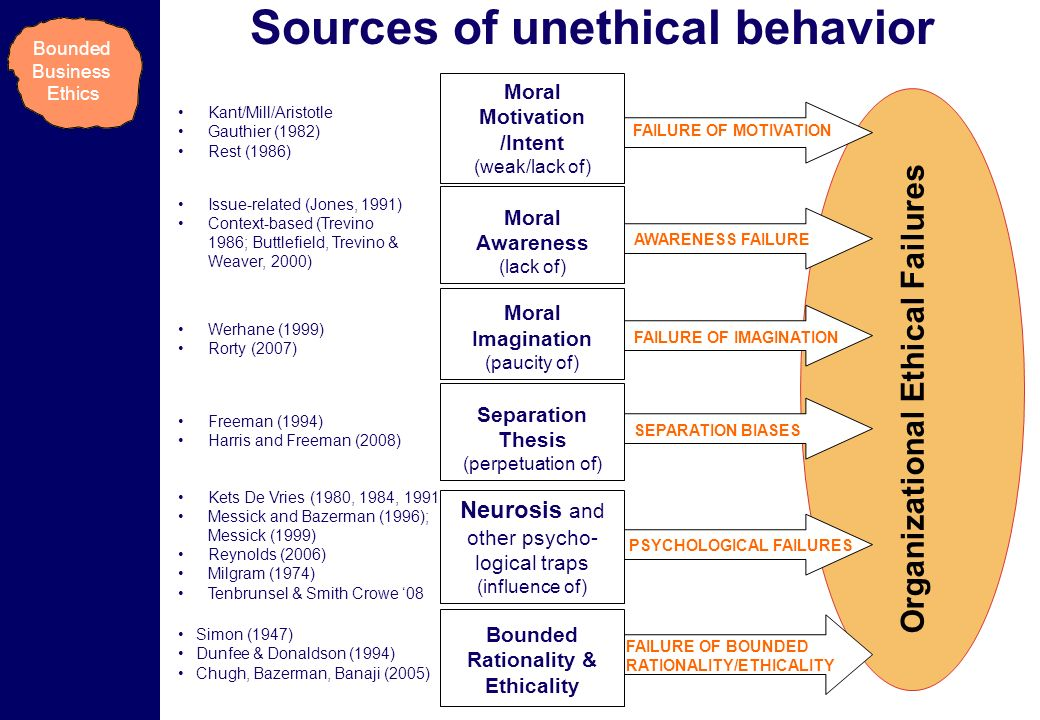 issues on unethical business behaviour in asia Unethical behavior might be as simple the consequence of unethical business behavior and may even come down with emotional and health related problems.