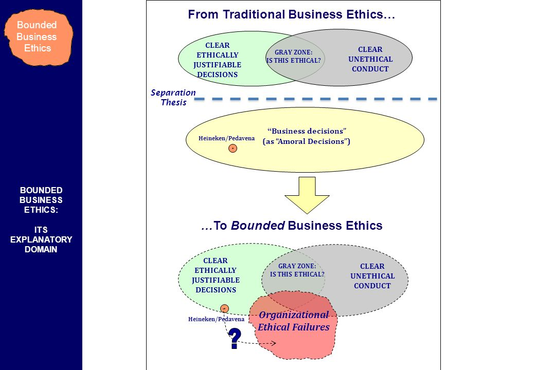 From Traditional Business Ethics…