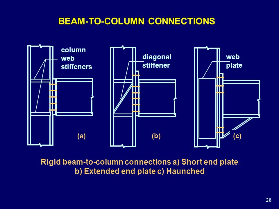 beam to beam connection
