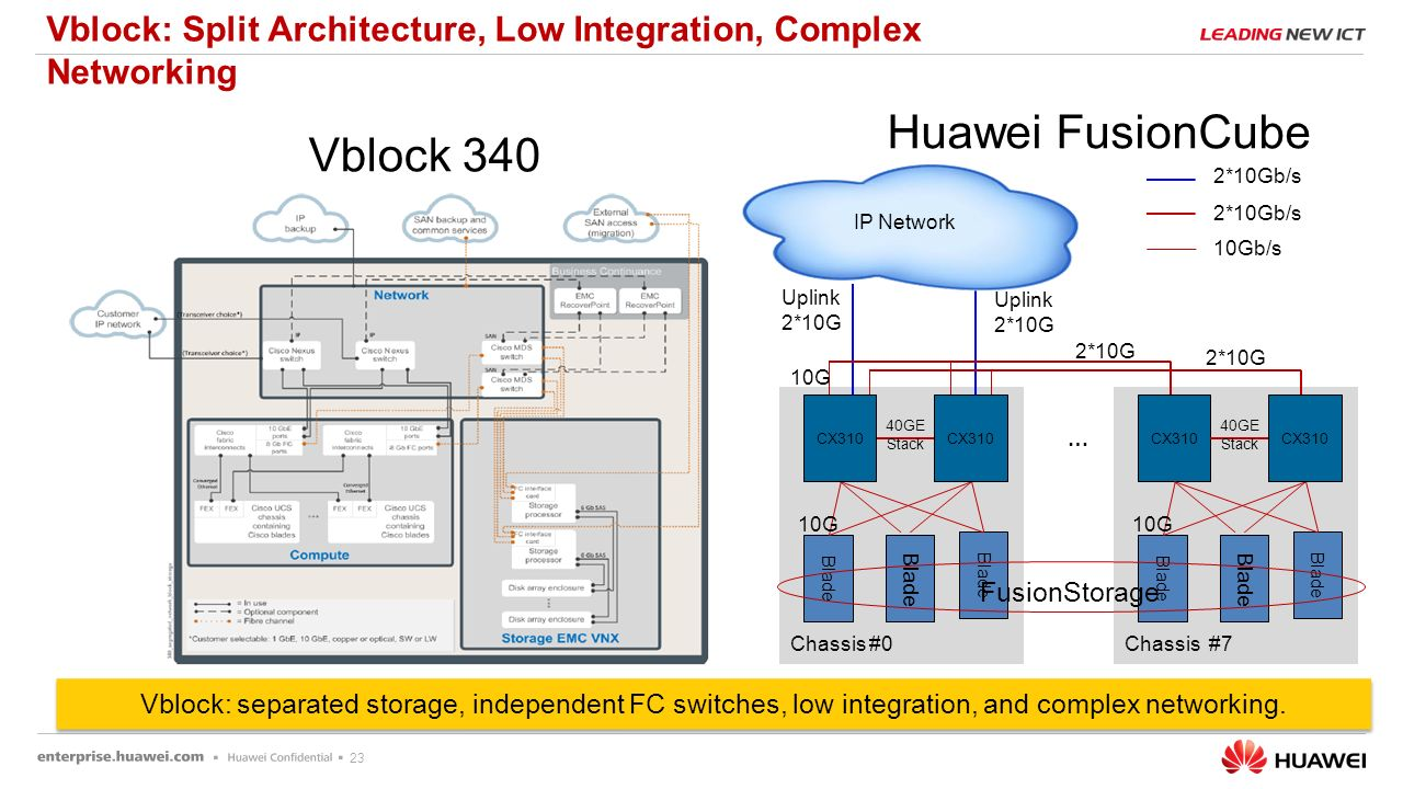 Fusioncube competitive positioning ppt download vblock split architecture low integration complex networking pooptronica Choice Image