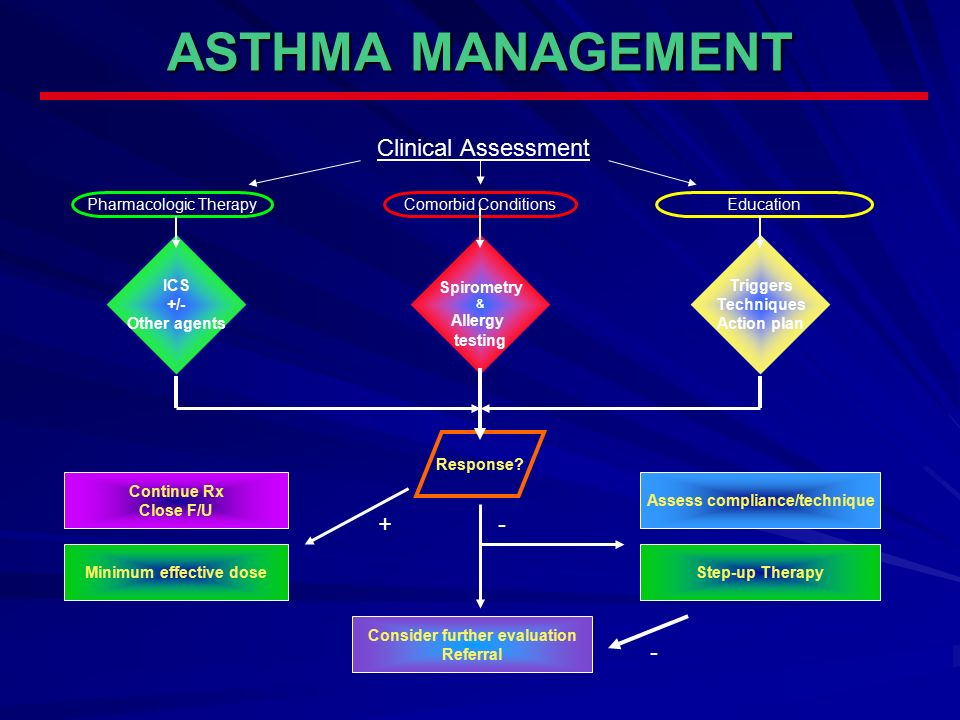 a clinical assessment and management of Title = clinical assessment and management of chronic kidney disease across its stages, abstract = defining and staging ckd has been a major public health and clinical advance that has benefited patient care by primary care providers, as well as nephrologists and other specialists.