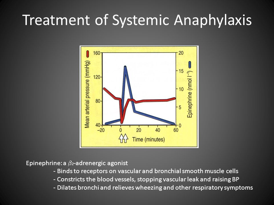 Treatment of Systemic Anaphylaxis