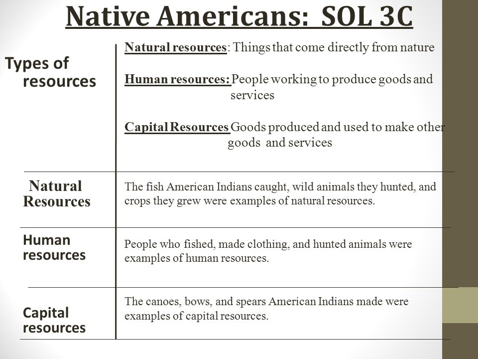 What Natural Resources Did The Pueblo Use