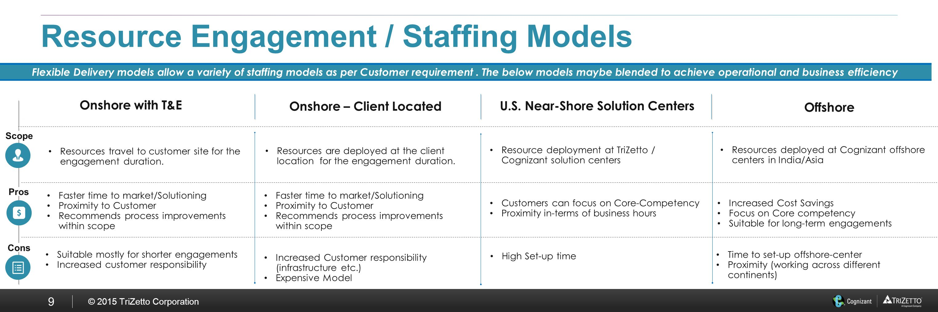 how to build a staffing model