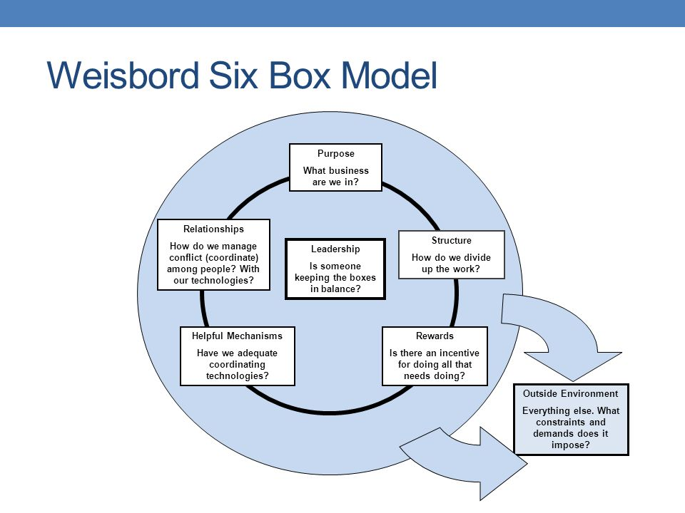 disadvantage six box model Congruence model, the burke-litwin model, and the weisbord six-box model   have noted, this advantage of the six-box model may be its drawback as well,.