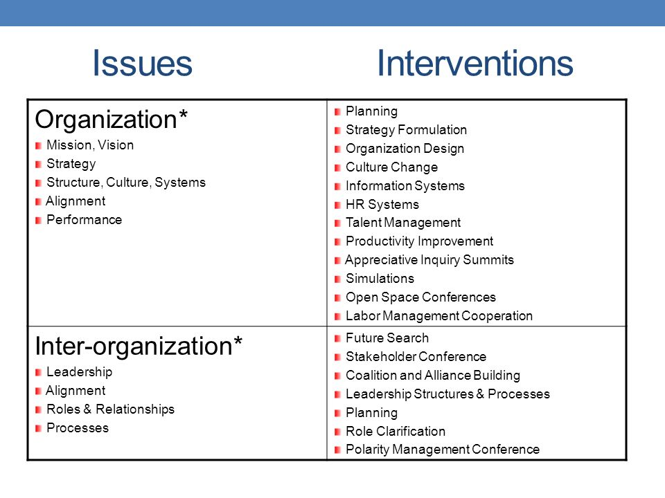 planning for change in an organization Planning one of the contributing factors to project and program failures within  public organizations is the lack of organizational change.
