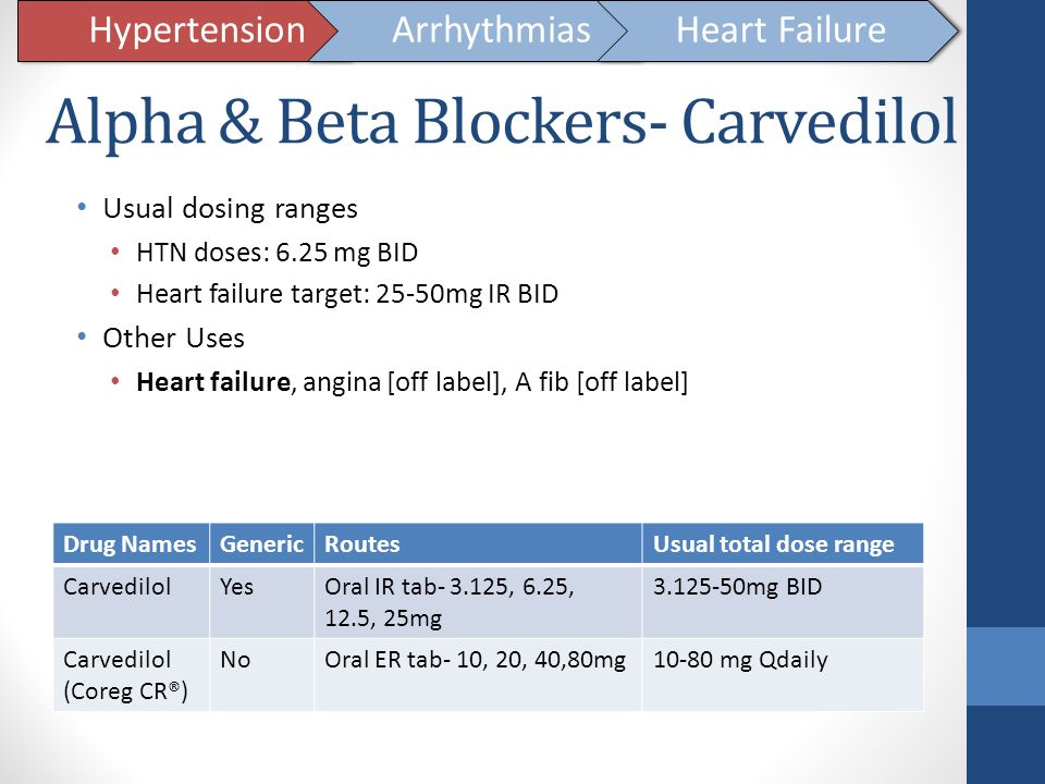 Alpha & Beta Blockers- Carvedilol
