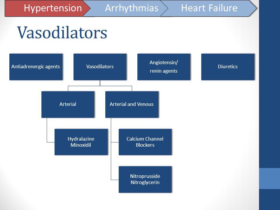 Vasodilators Hypertension Arrhythmias Heart Failure