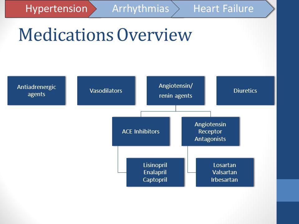 Medications Overview Hypertension Arrhythmias Heart Failure