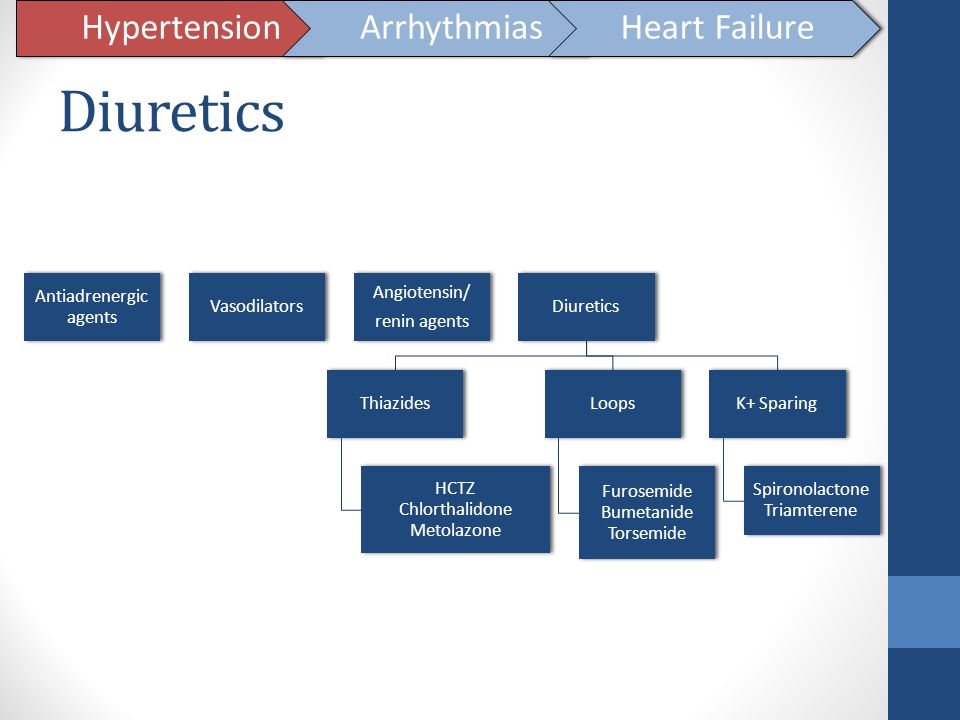 Diuretics Hypertension Arrhythmias Heart Failure Antiadrenergic agents